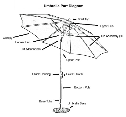 Patio Umbrella Repair Parts Bing Images